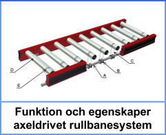 AX100 funktion och egenskap axeldriven rullbana