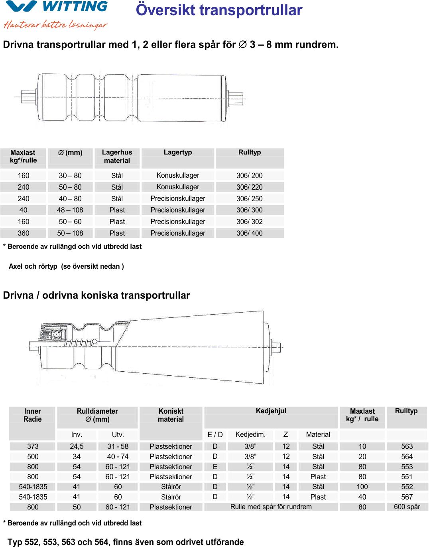 Produktblad-rullar-2